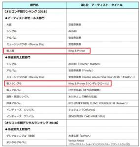 キンプリKing&Princeデビュー曲シンデレラガールデー